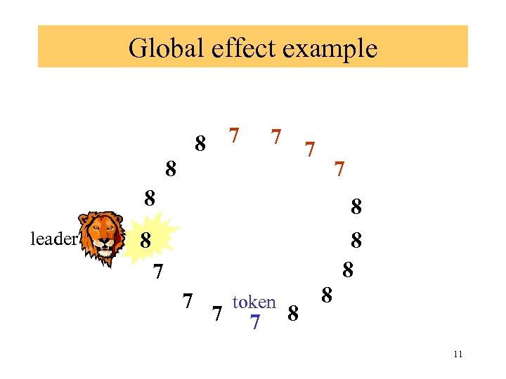 Global effect example 7 8 7 8 leader 8 8 7 7 7 token