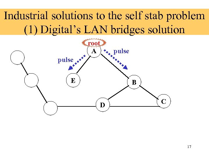 Industrial solutions to the self stab problem (1) Digital's LAN bridges solution root A
