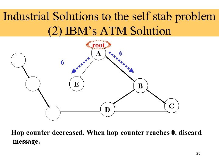 Industrial Solutions to the self stab problem (2) IBM's ATM Solution root A 6