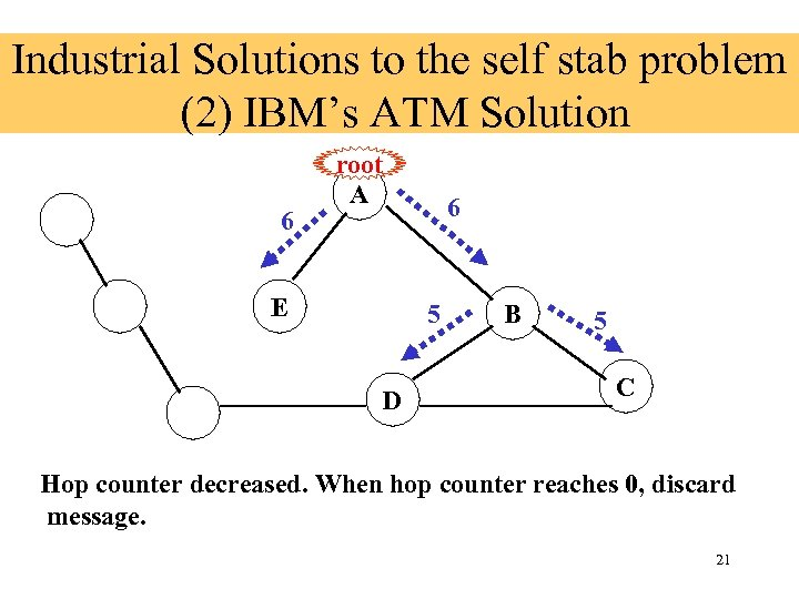 Industrial Solutions to the self stab problem (2) IBM's ATM Solution 6 root A