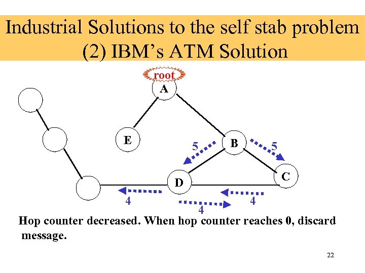 Industrial Solutions to the self stab problem (2) IBM's ATM Solution root A E