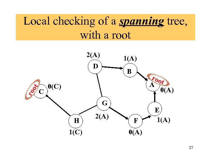 Local checking of a spanning tree, with a root 2(A) 1(A) ro ot D