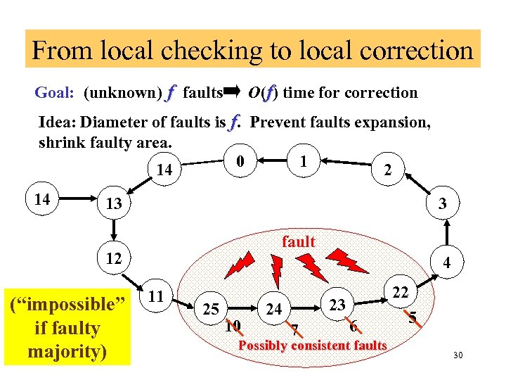 From local checking to local correction Goal: (unknown) f faults O(f) time for correction