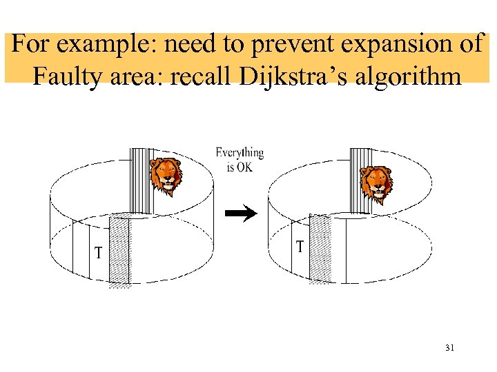 For example: need to prevent expansion of Faulty area: recall Dijkstra's algorithm 31