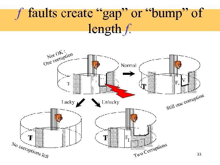 "f faults create ""gap"" or ""bump"" of length f. T T T 33"