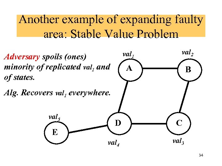 Another example of expanding faulty area: Stable Value Problem val 1 A Adversary spoils