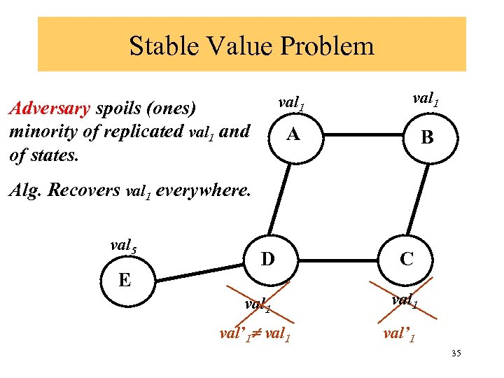 Stable Value Problem val 1 A Adversary spoils (ones) minority of replicated val 1