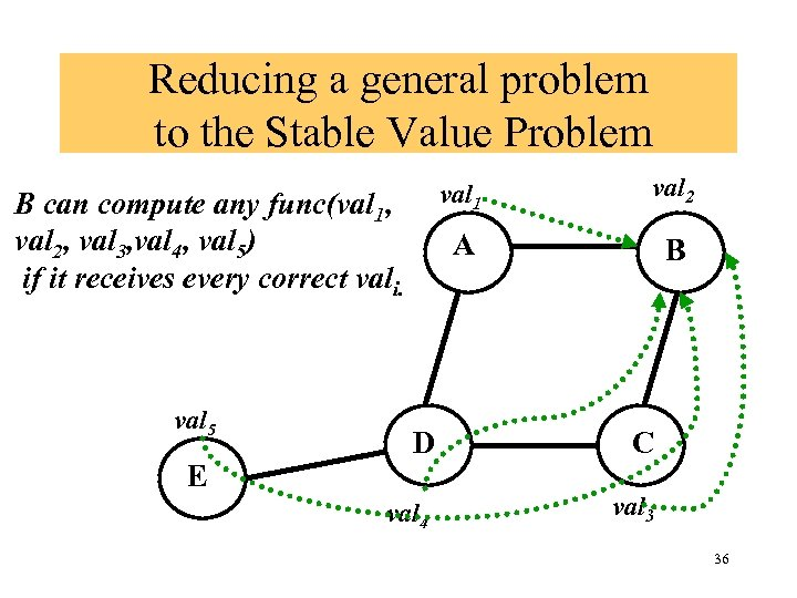 Reducing a general problem to the Stable Value Problem val 1 A B can