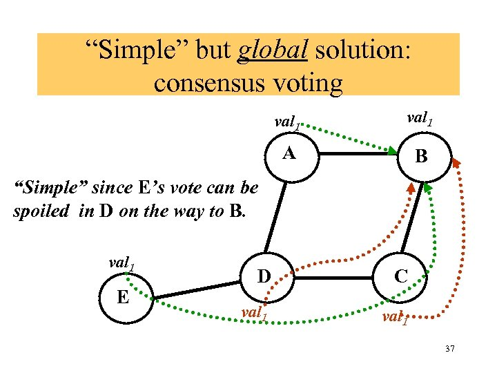 """""""Simple"""" but global solution: consensus voting val 1 A B """"Simple"""" since E's vote"""
