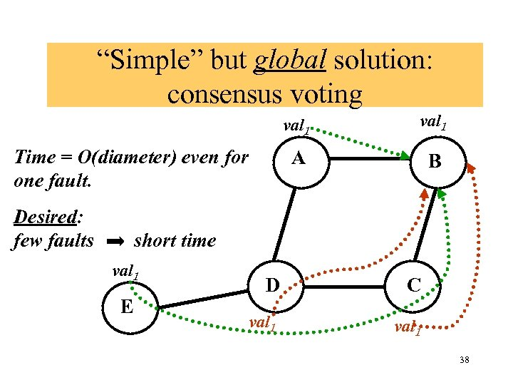 """""""Simple"""" but global solution: consensus voting val 1 A Time = O(diameter) even for"""