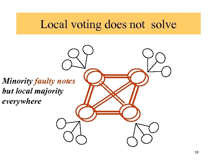 Local voting does not solve Minority faulty notes but local majority everywhere 39