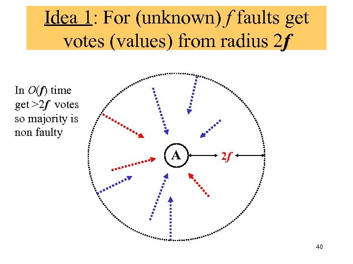 Idea 1: For (unknown) f faults get votes (values) from radius 2 f In
