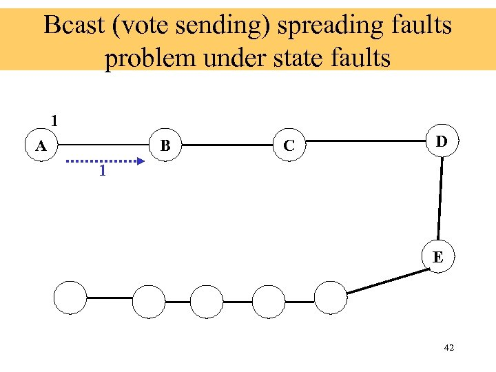Bcast (vote sending) spreading faults problem under state faults 1 A B C D