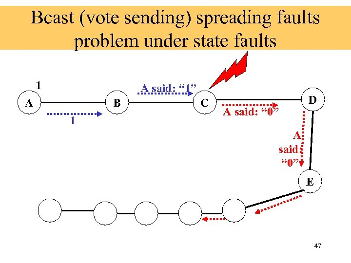 """Bcast (vote sending) spreading faults problem under state faults 1 A said: """" 1"""""""