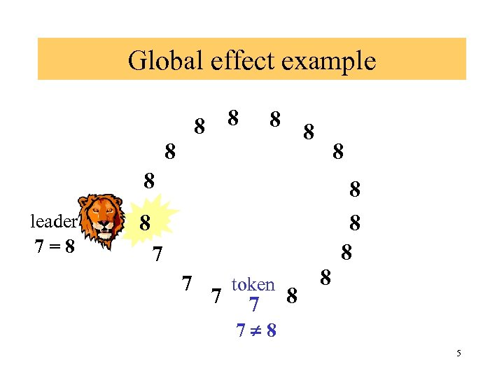 Global effect example 8 8 8 8 leader 7=8 8 8 7 7 7