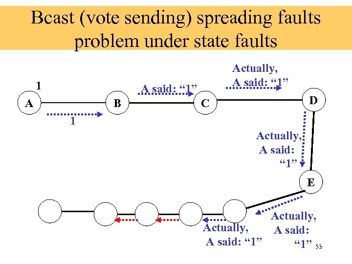 """Bcast (vote sending) spreading faults problem under state faults 1 Actually, A said: """""""