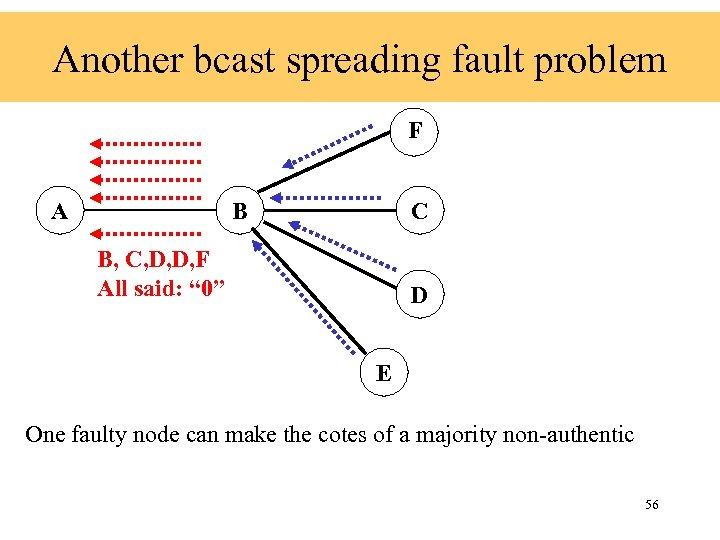 Another bcast spreading fault problem F A B C B, C, D, D, F