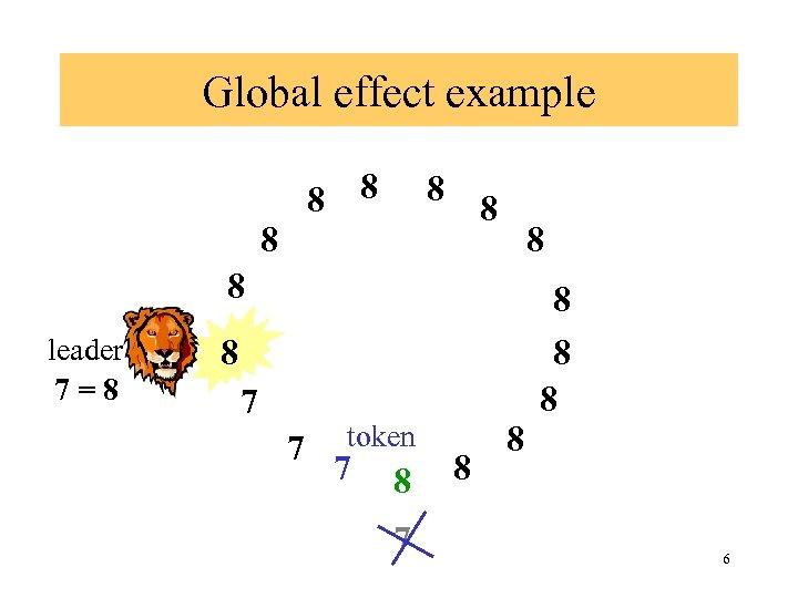 Global effect example 8 8 8 8 leader 7=8 8 8 7 7 token