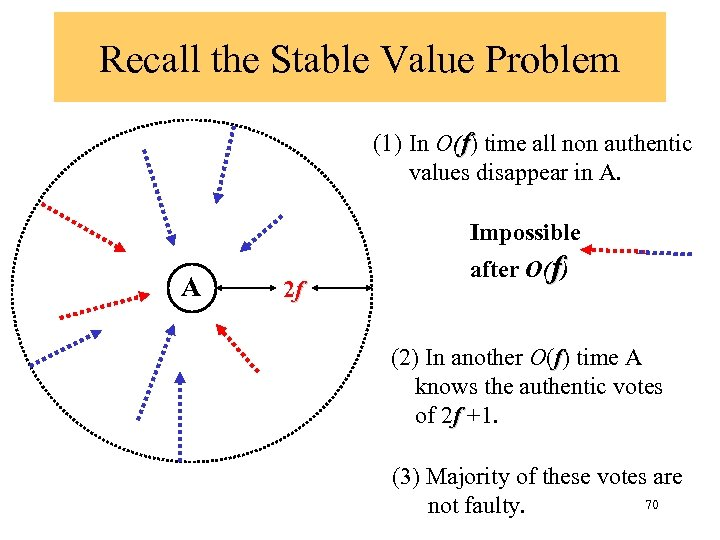Recall the Stable Value Problem (1) In O(f) time all non authentic values disappear