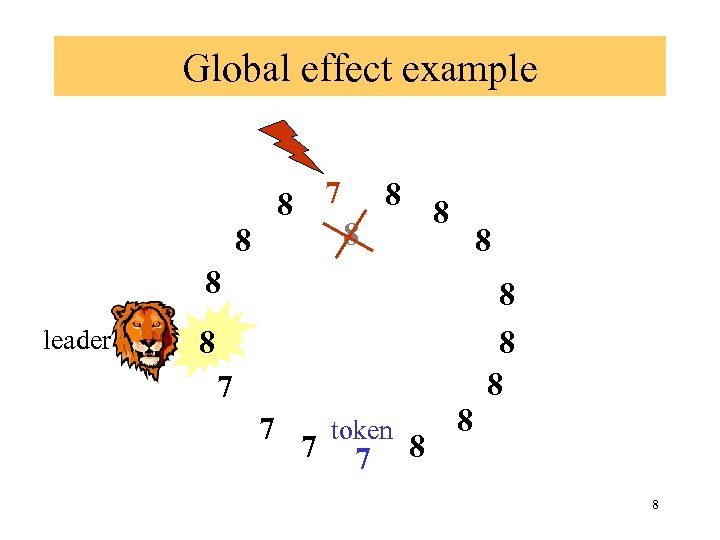 Global effect example 7 8 8 8 8 leader 8 8 7 7 7