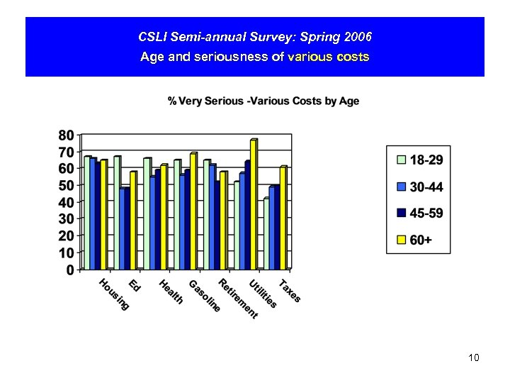 CSLI Semi-annual Survey: Spring 2006 Age and seriousness of various costs 10