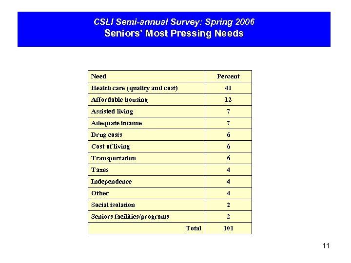 CSLI Semi-annual Survey: Spring 2006 Seniors' Most Pressing Needs Need Percent Health care (quality