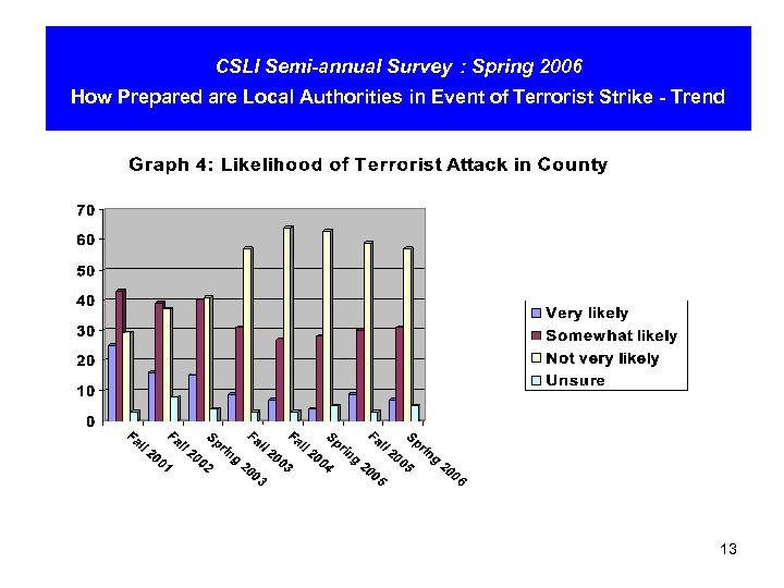 CSLI Semi-annual Survey : Spring 2006 How Prepared are Local Authorities in Event of