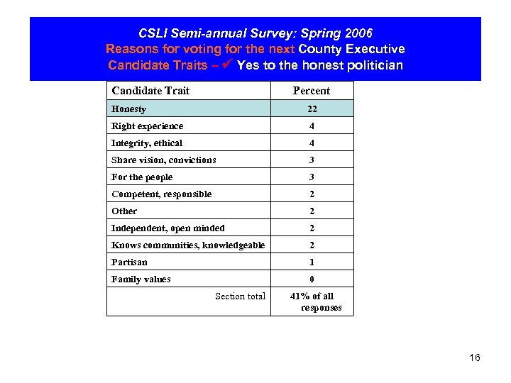 CSLI Semi-annual Survey: Spring 2006 Reasons for voting for the next County Executive Candidate