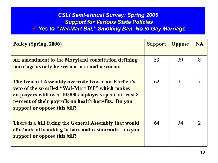 """CSLI Semi-annual Survey: Spring 2006 Support for Various State Policies Yes to """"Wal-Mart Bill,"""
