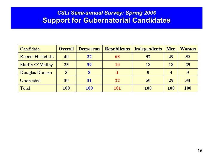 CSLI Semi-annual Survey: Spring 2006 Support for Gubernatorial Candidates Candidate Overall Democrats Republicans Independents