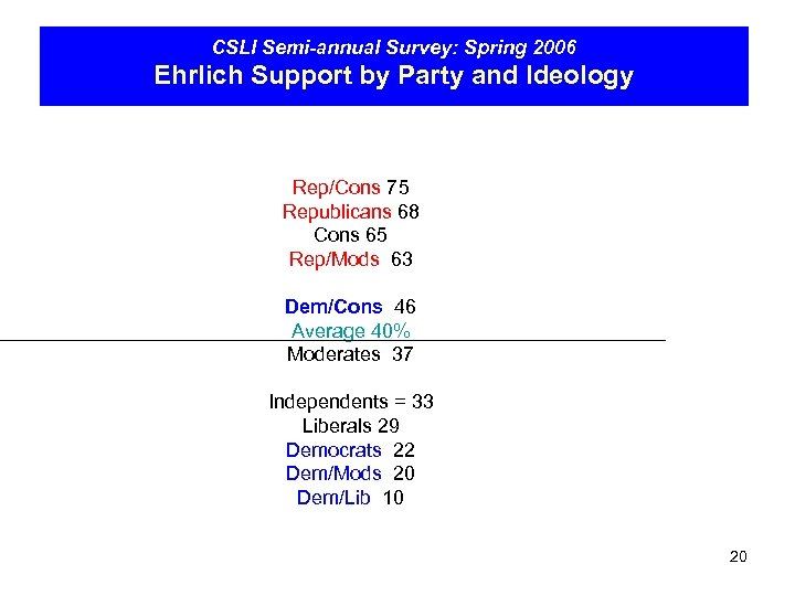 CSLI Semi-annual Survey: Spring 2006 Ehrlich Support by Party and Ideology Rep/Cons 75 Republicans