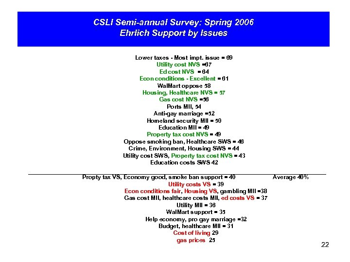 CSLI Semi-annual Survey: Spring 2006 Ehrlich Support by Issues Lower taxes - Most impt.