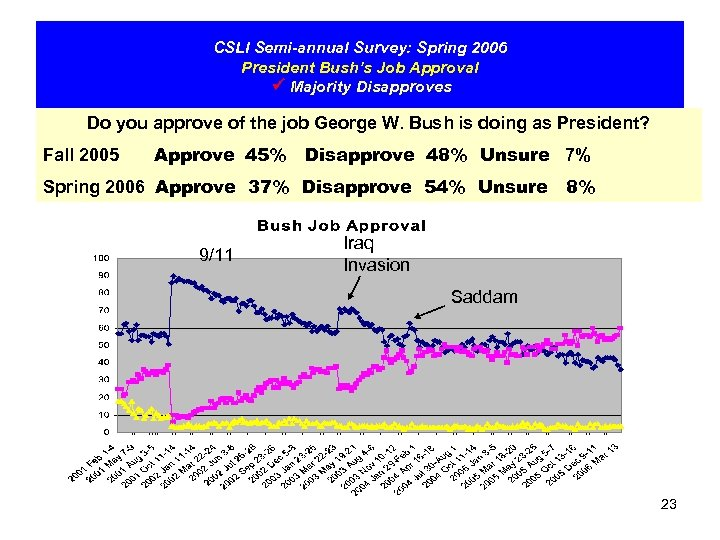 CSLI Semi-annual Survey: Spring 2006 President Bush's Job Approval Majority Disapproves Do you approve