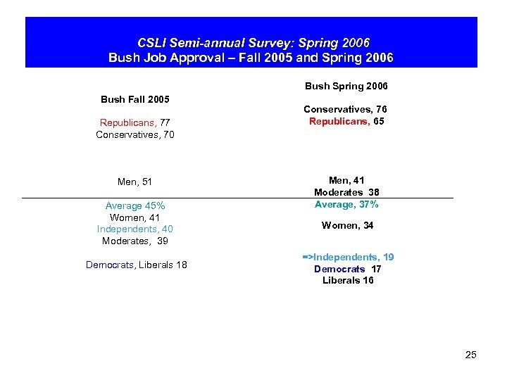 CSLI Semi-annual Survey: Spring 2006 Bush Job Approval – Fall 2005 and Spring 2006