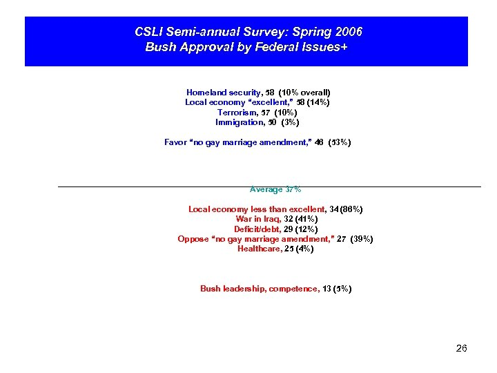 CSLI Semi-annual Survey: Spring 2006 Bush Approval by Federal Issues+ Homeland security, 58 (10%