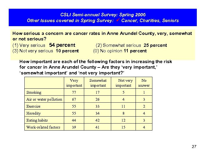 CSLI Semi-annual Survey: Spring 2006 Other Issues covered in Spring Survey: Cancer, Charities, Seniors
