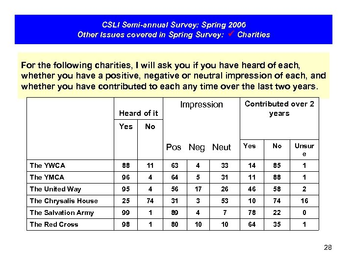 CSLI Semi-annual Survey: Spring 2006 Other Issues covered in Spring Survey: Charities For the