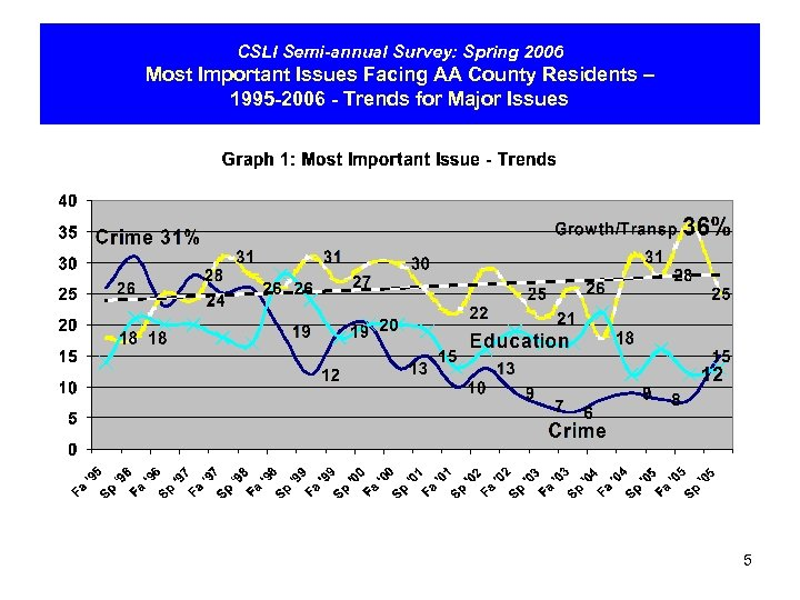 CSLI Semi-annual Survey: Spring 2006 Most Important Issues Facing AA County Residents – 1995