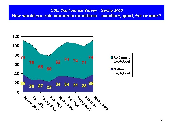 CSLI Semi-annual Survey : Spring 2006 How would you rate economic conditions…excellent, good, fair