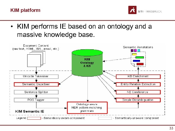 KIM platform • KIM performs IE based on an ontology and a massive knowledge