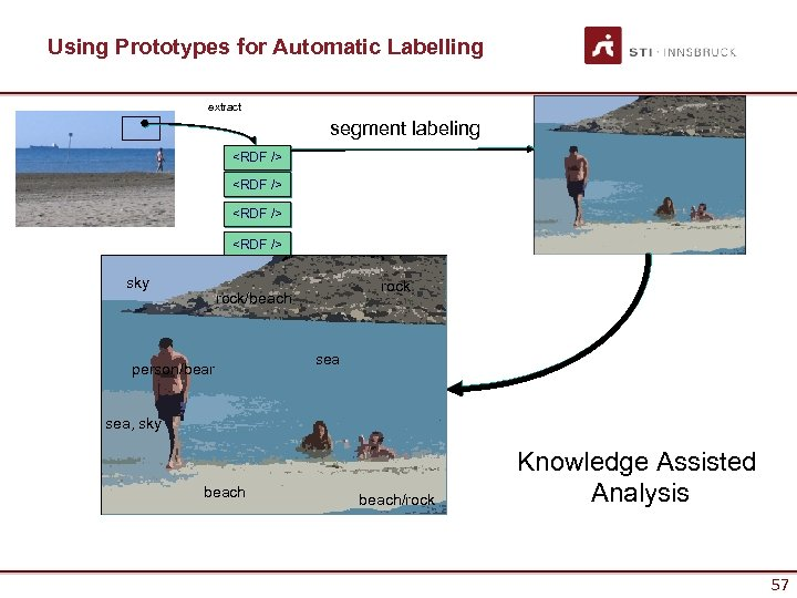 Using Prototypes for Automatic Labelling extract segment labeling <RDF /> <RDF /> sky rock/beach