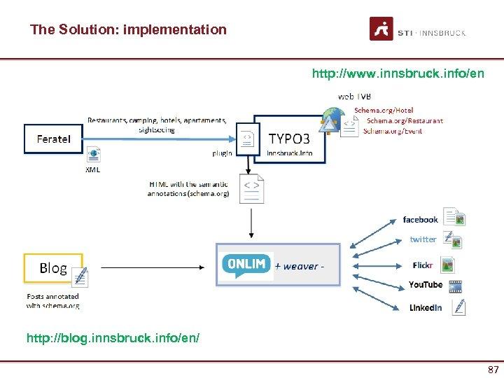 The Solution: implementation http: //www. innsbruck. info/en http: //blog. innsbruck. info/en/ 87 87