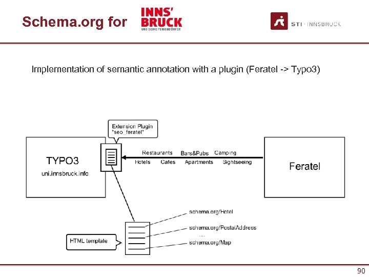 Schema. org for Implementation of semantic annotation with a plugin (Feratel -> Typo 3)