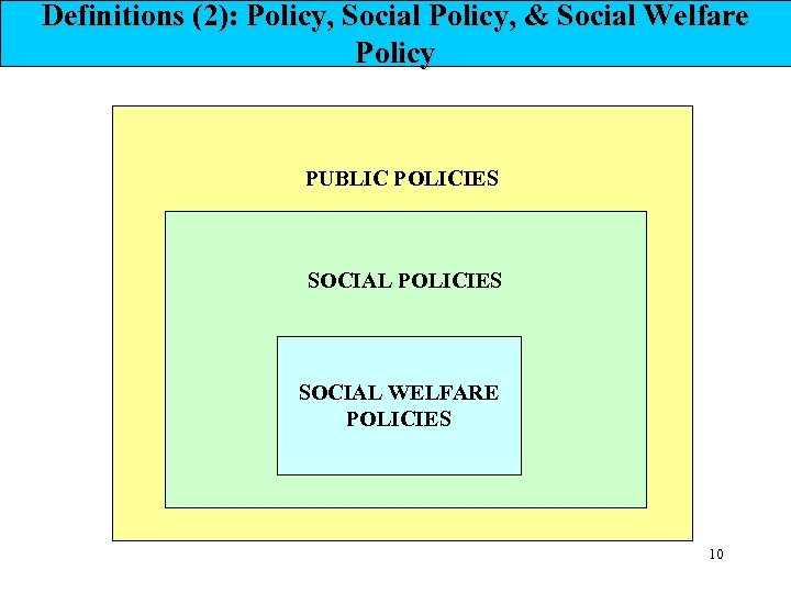 Definitions (2): Policy, Social Policy, & Social Welfare Policy PUBLIC POLICIES SOCIAL WELFARE POLICIES