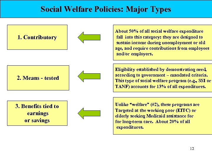 Social Welfare Policies: Major Types 1. Contributory 2. Means - tested 3. Benefits tied