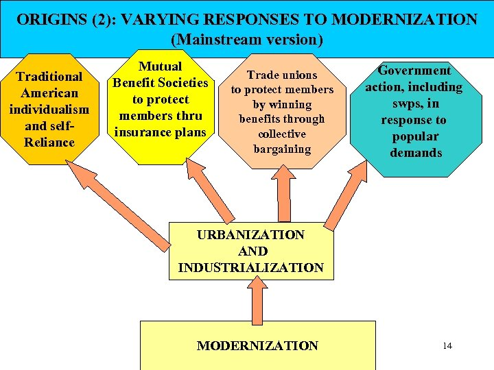 ORIGINS (2): VARYING RESPONSES TO MODERNIZATION (Mainstream version) Traditional American individualism and self. Reliance