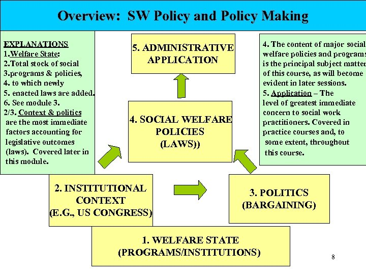 Overview: SW Policy and Policy Making EXPLANATIONS 1. Welfare State: 2. Total stock of