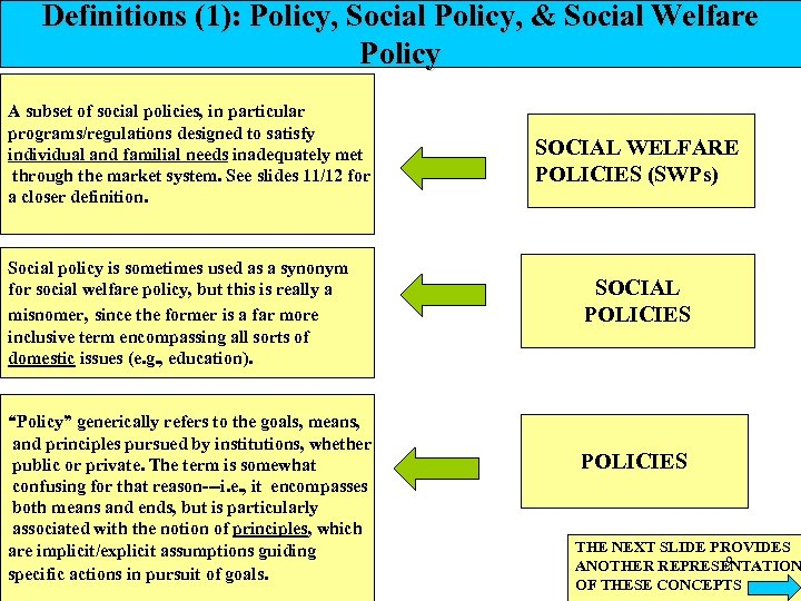 Definitions (1): Policy, Social Policy, & Social Welfare Policy A subset of social policies,