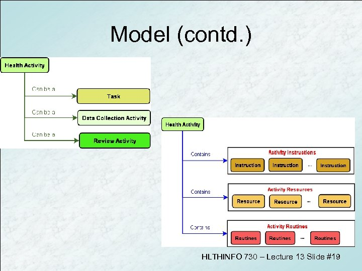 Model (contd. ) HLTHINFO 730 – Lecture 13 Slide #19