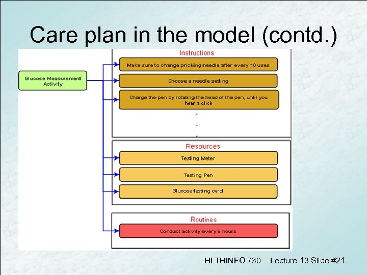 Care plan in the model (contd. ) HLTHINFO 730 – Lecture 13 Slide #21